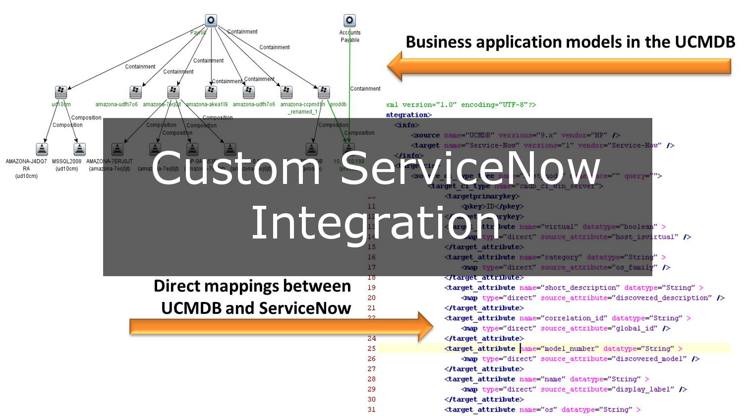 Custom ServiceNow Integration with HP UCMDB | ConfigureTek