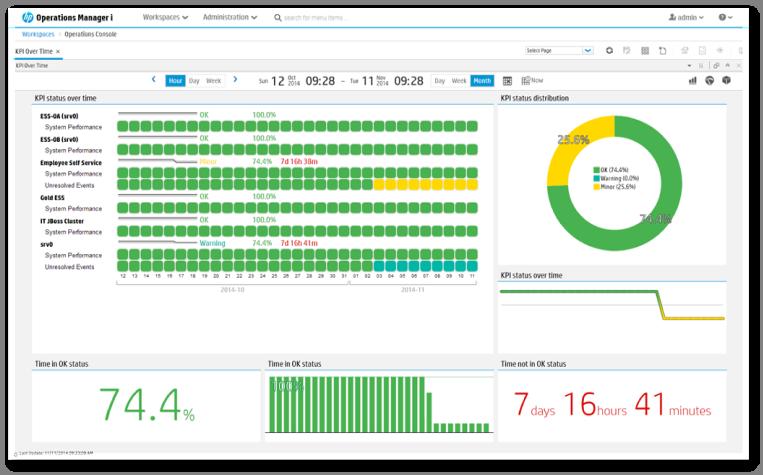 Efficient Event Management from ConfigureTek with OMi 10