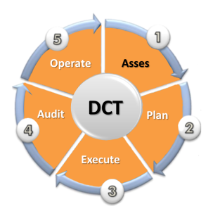DCT-Picture