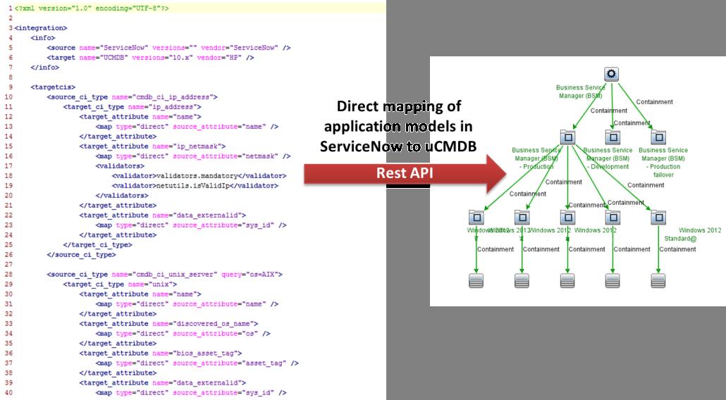 Integration ServiceNow to UCMDB