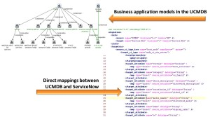UCMDB and ServiceNow Integration