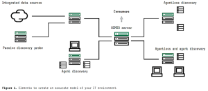 Elements to create an accurate model of your IT environment